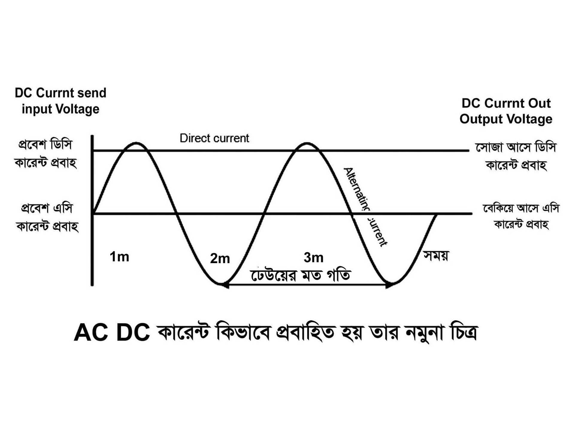 AC DC Current Typography diagram