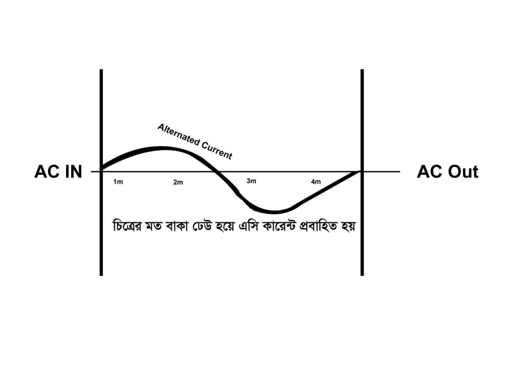 কারেন্ট কি Alternating Current flow jpg
