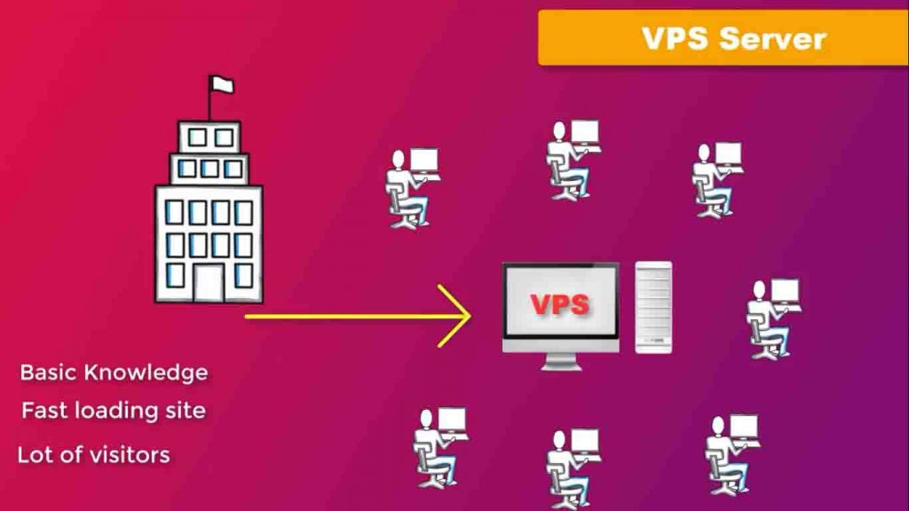 হোস্টিং কত প্রকার- type of hosting server